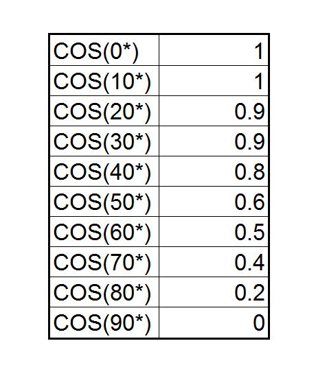 cosine-chart