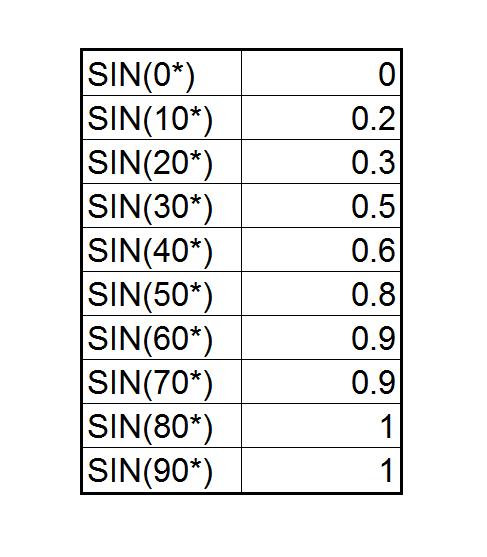 sin-chart