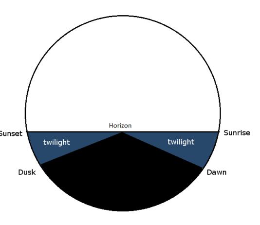 twilight definition