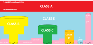 airspace classes